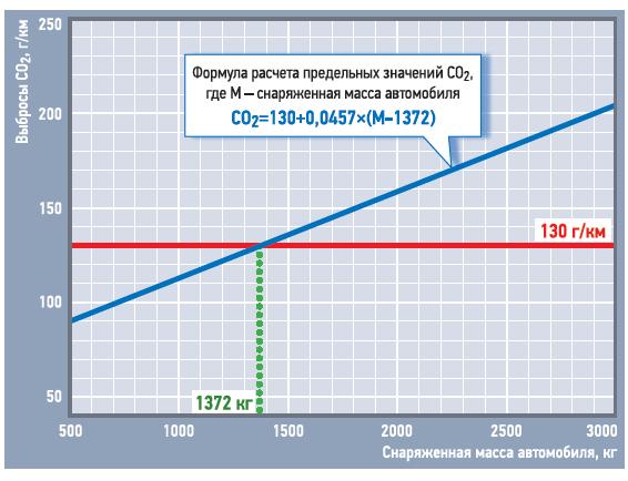 Предельно допустимые вЕвропе нормы выбросов CO2 зависят отснаряженной массы автомобиля. 1372кг— снаряженная масса среднего автомобиля. 130 г/км— законодательная норма выбросов СО2в среднем помодельному ряду.