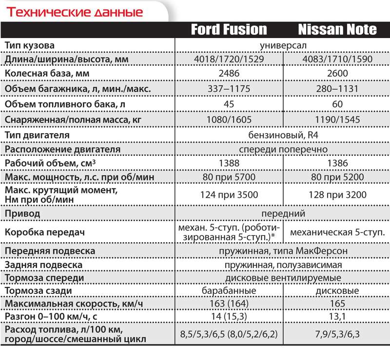 Ford Fusion и Nissan Note