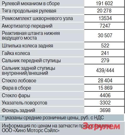 Цены на запасные части*