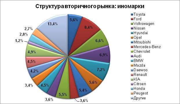 market structure of honda