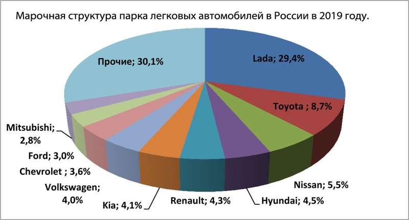 Марочная структура парка легковых автомобилей вРоссии в2019 году.
