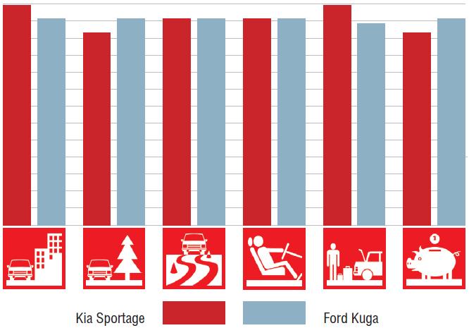 KiaSportage иFord Kuga