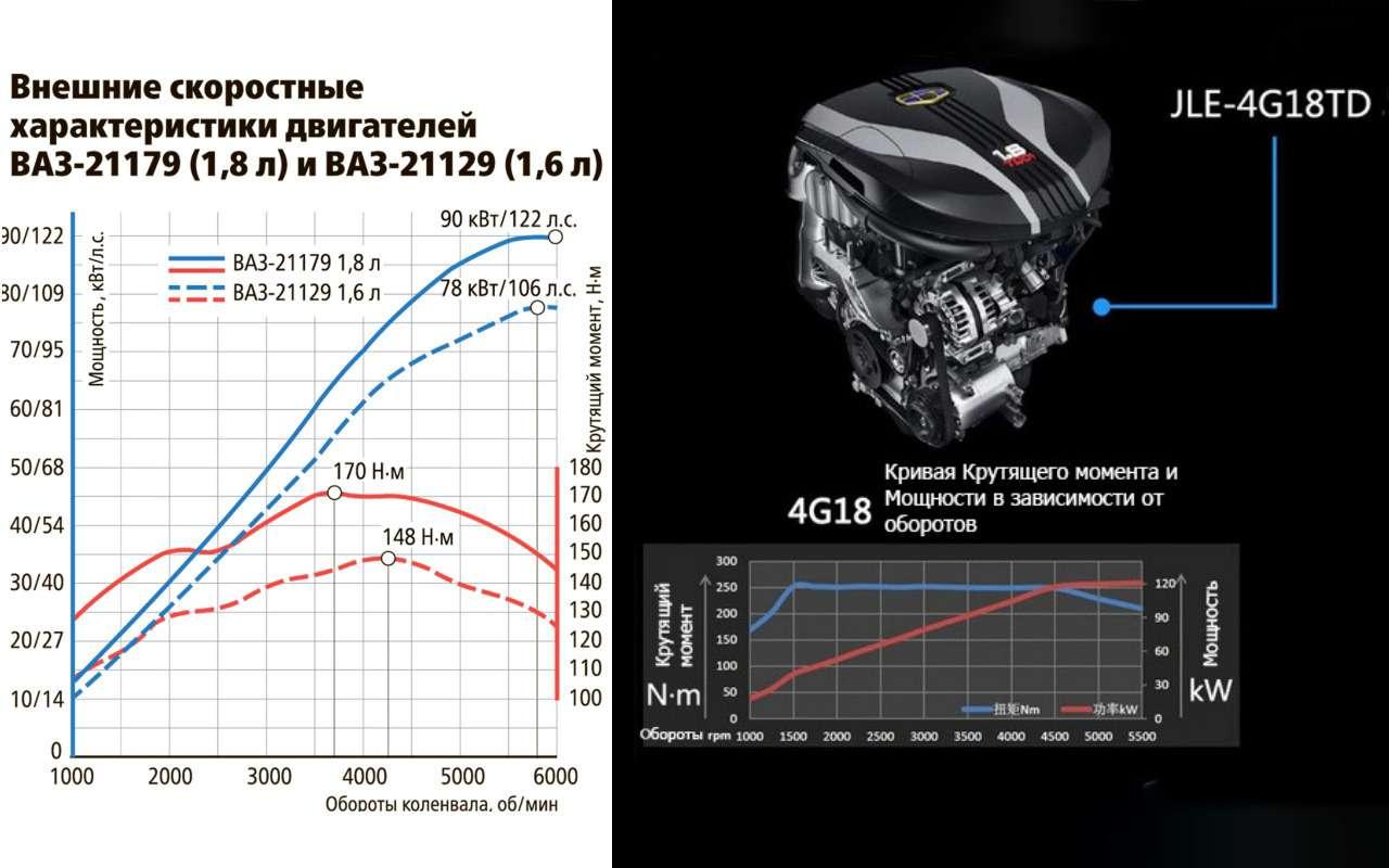 Двигатель ВАЗа 1.8 против китайского 1.8— экспертиза «Зарулем»— фото 968557