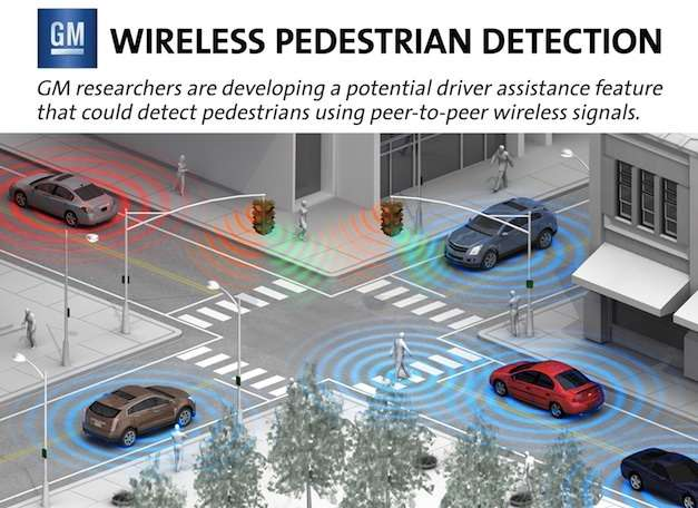 GM pedestrian detection