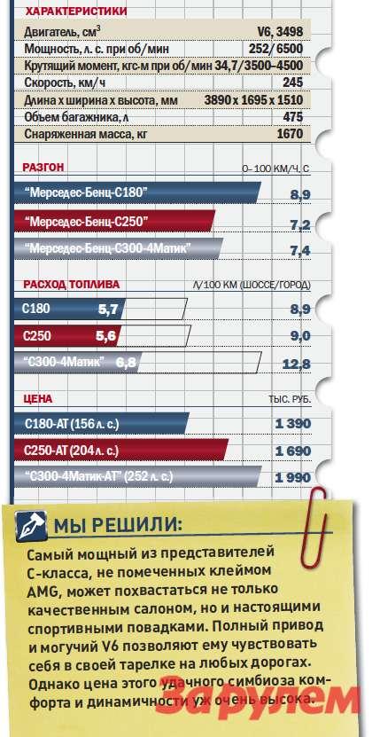 «Мерседес-Бенц-С300-4Матик», от 1 990 000 руб., КАР от 17,94 руб./км