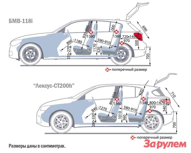 БМВ-118i, от995000 руб., КАР от7,54 руб./км vs«Лексус-СТ200h», от1236000 руб., КАР от10,51 руб./км