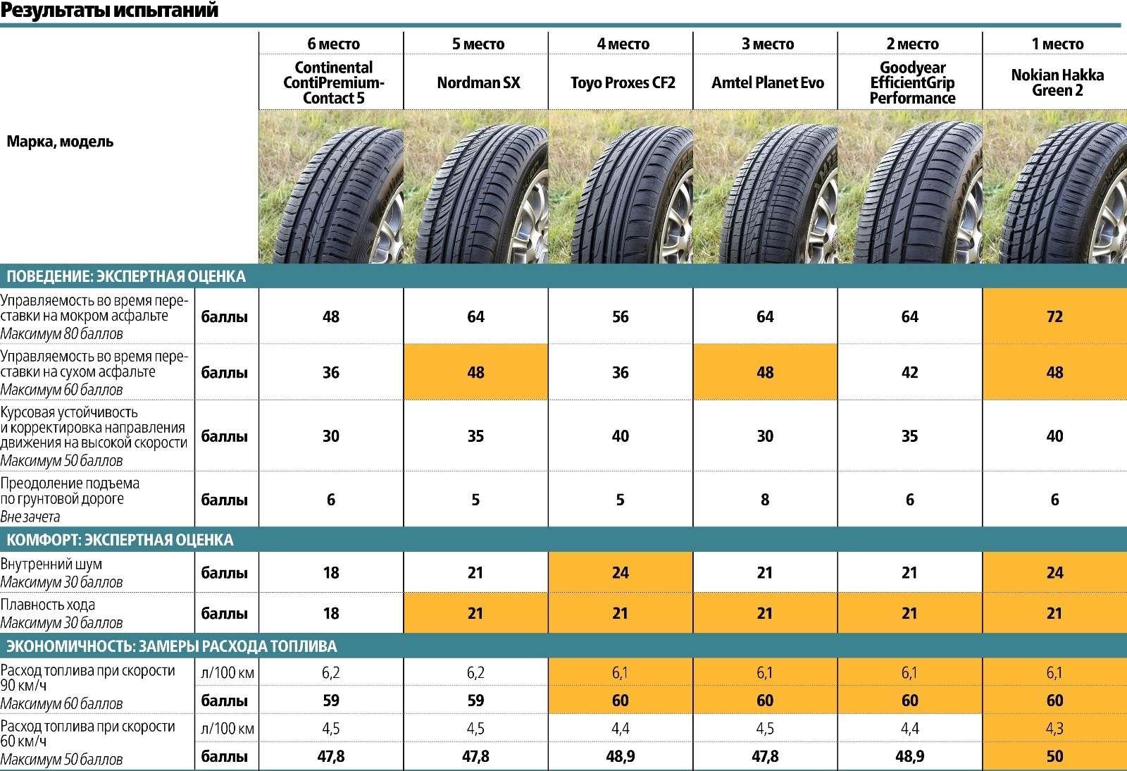 Сравнительный тест летних шин 195/65R15: добрая дюжина— фото 569502