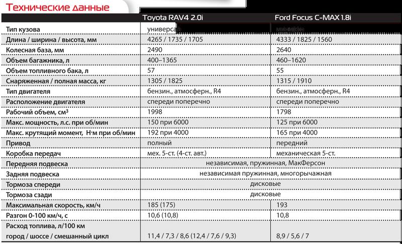 Toyota RAV4и Ford Focus C-MAX