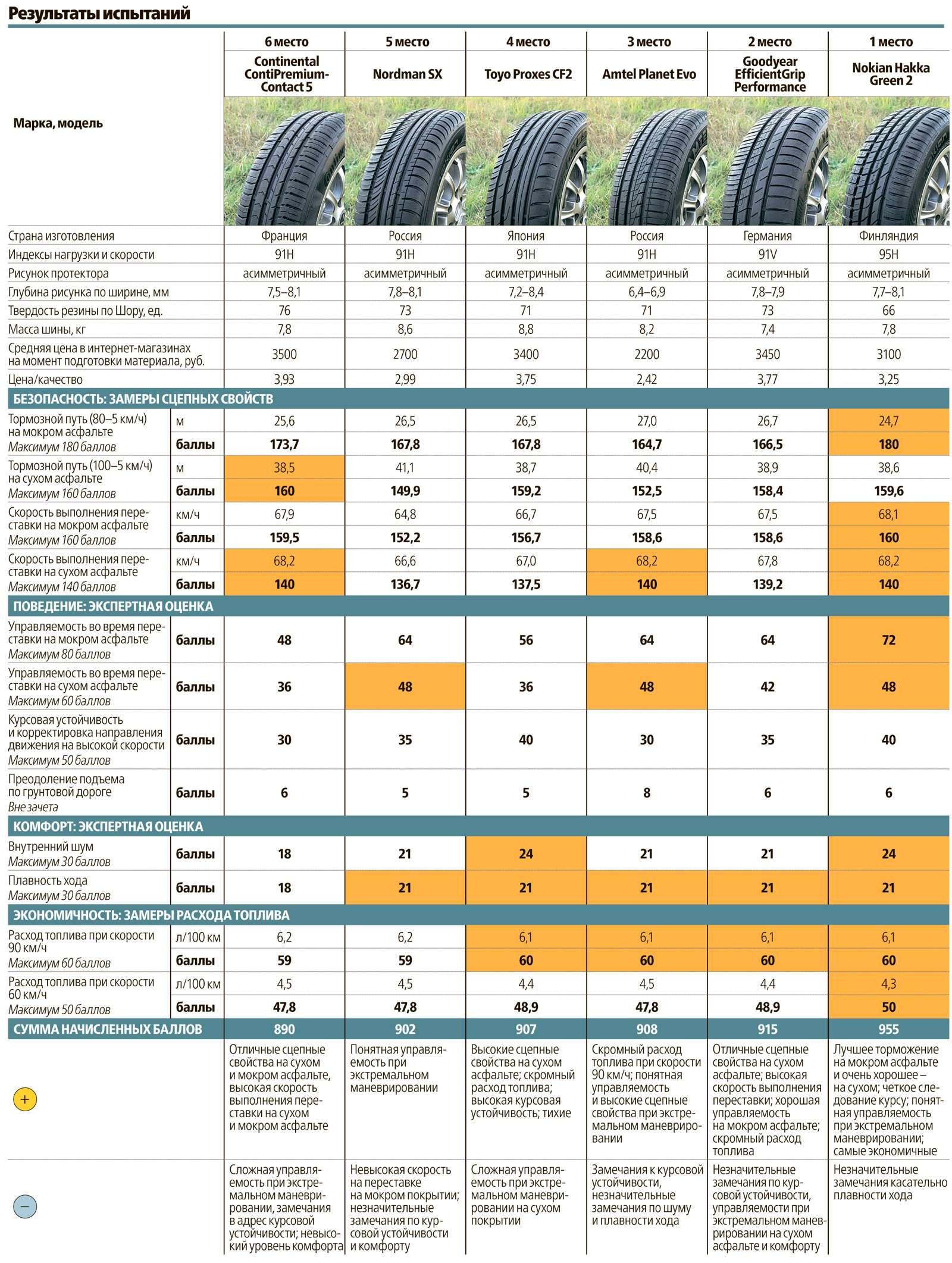Сравнительный тест летних шин 195/65R15: добрая дюжина— фото 569022