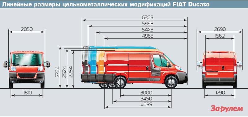 Линейные размеры цельнометаллических модификаций FIAT Ducato