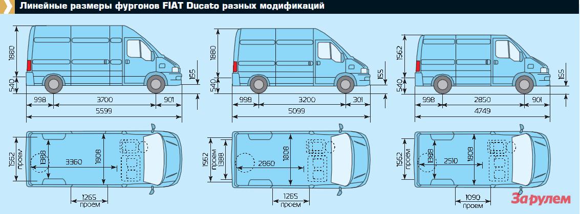 размеры фургонов