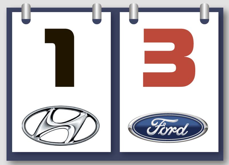 Hyundai Elantra иFord Focus