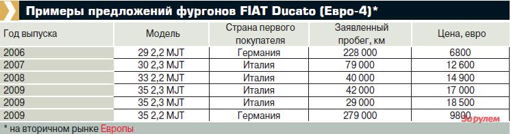 Примеры предложений фургонов FIAT Ducato (Евро-4)*