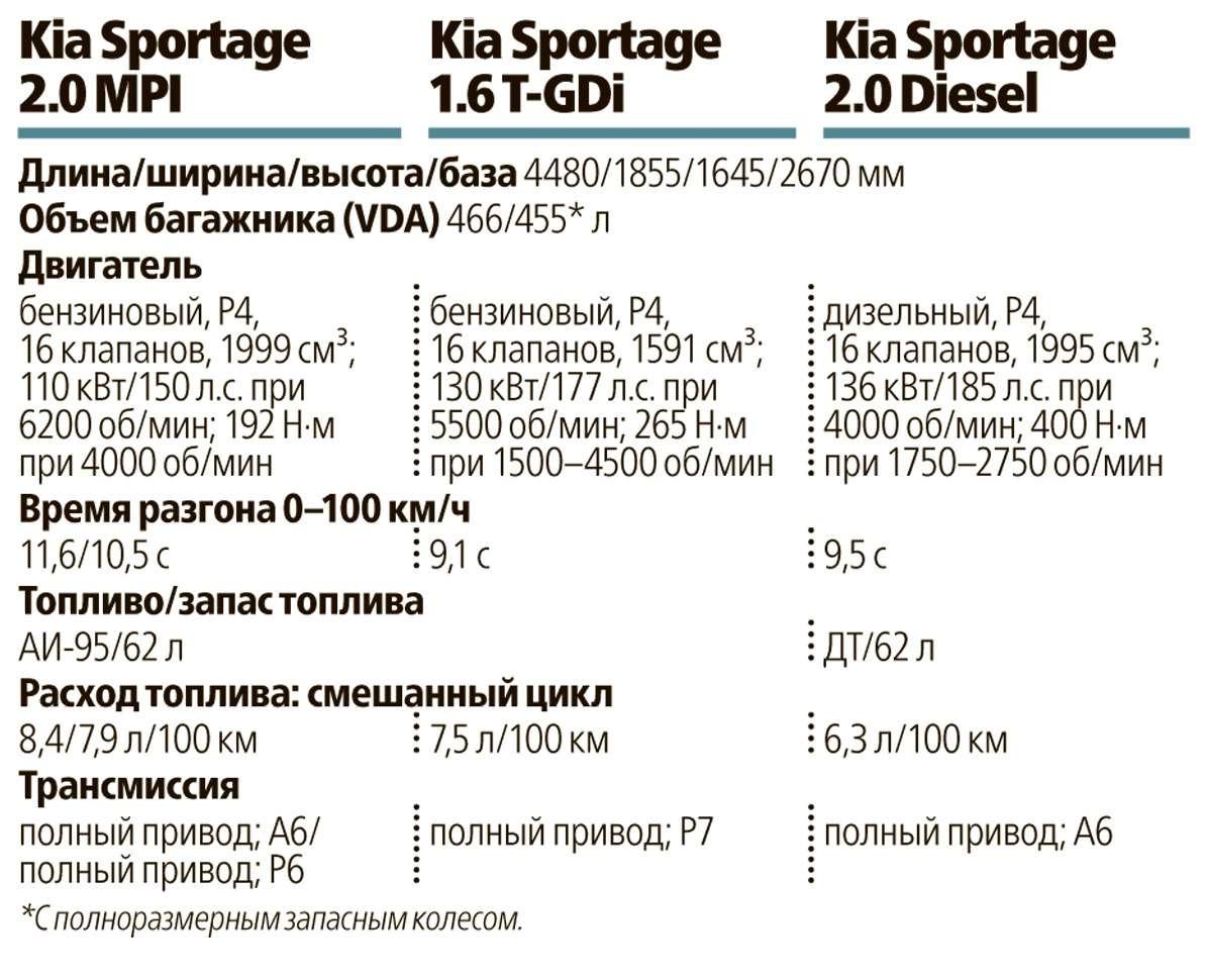 Тест нового Kia Sportage: игра наопережение— фото 569666