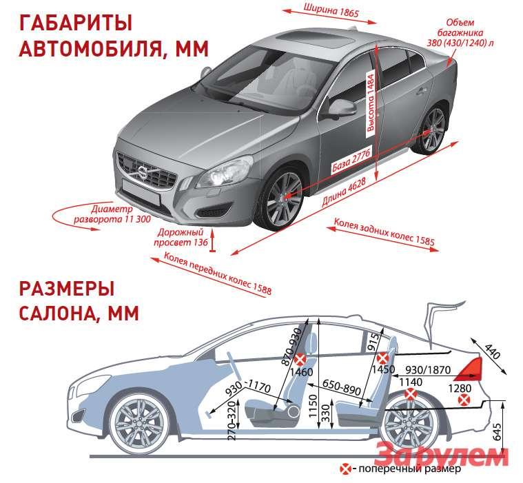 «Вольво-S60», от 1 099 000 руб., КАР от 8,39 руб./км