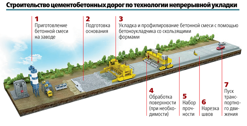 Российские дороги будущего— возвращение бетонок