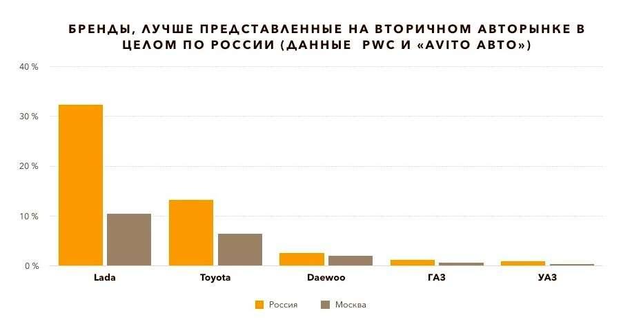 Столица против регионов: какие подержанные машины москвичам ненужны— фото 682264