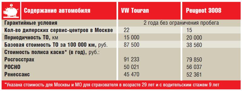 VWTouran иPeugeot 3008