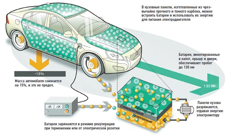 «Вольво» испытывает батареи, встроенные во внешние кузовные панели