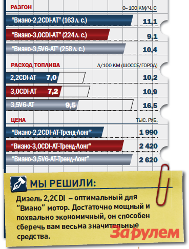 «Мерседес-Бенц-Виано-2,2CDI», от1950000 руб., КАР 15,11 руб./км