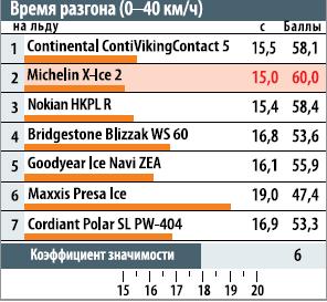 время разгона нальду (0-40км/ч)