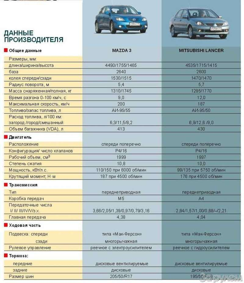 ТЕСТ: Mazda 3и Mitsubishi Lancer. Два литра сверхом— фото 63623