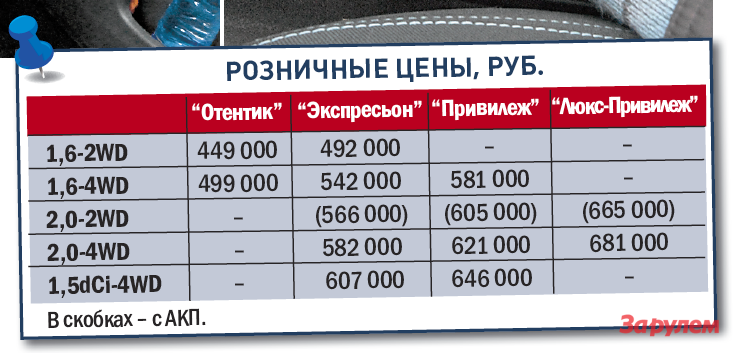 «Рено-Дастер», от449000 руб., КАР от5,67 руб./км