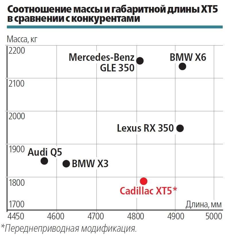 Первый тест Cadillac XT5: вновом свете вНовом Свете— фото 572876
