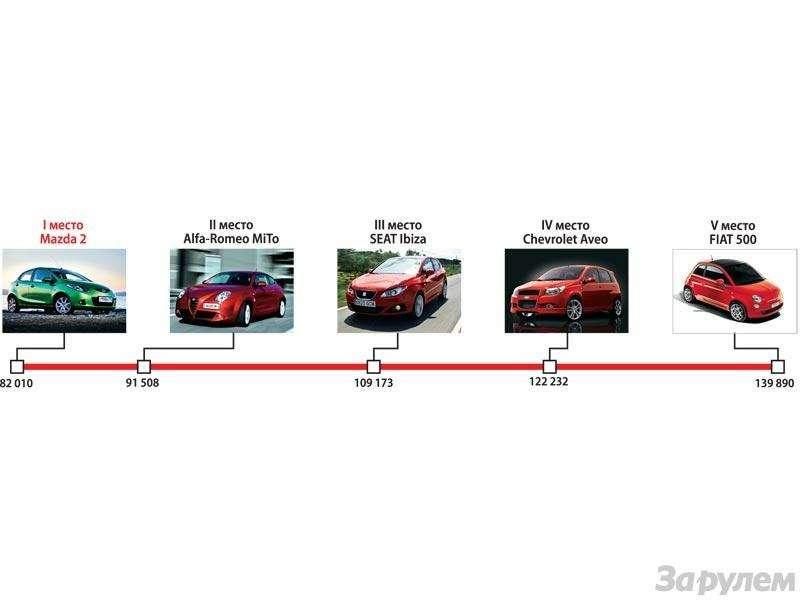 Гран-При ЗаРулем 2009: Лучшие автомобили нового года— фото 91188