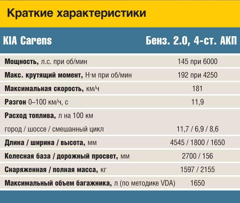 Carens_data
