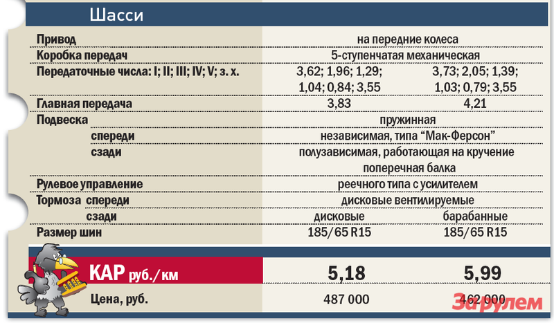 «Хёндай-Солярис», от 443 000 руб. vs «Рено-Сандеро-Степвэй», от 453 000 руб.