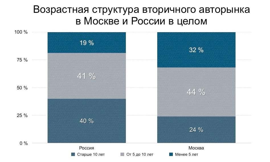 Столица против регионов: какие подержанные машины москвичам не нужны— фото 682300