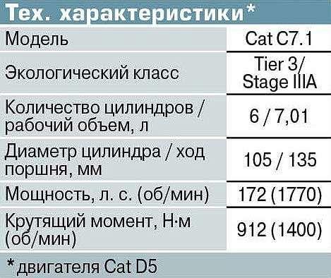 Бульдозер Cat D5— скамерой заднего вида иантибуксом