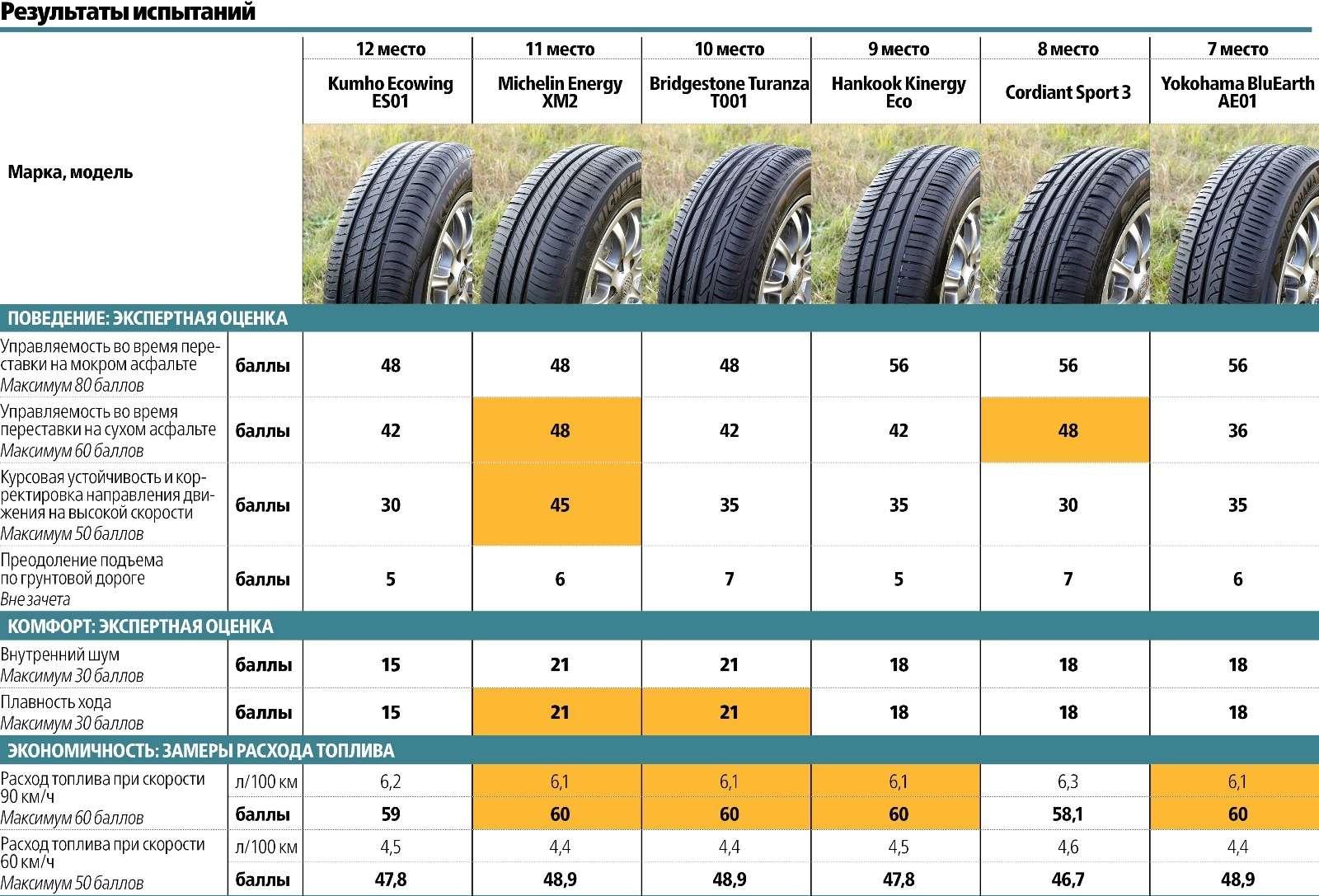 Сравнительный тест летних шин 195/65R15: добрая дюжина— фото 569499