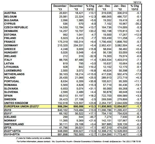 Продажи новых автомобилей вЕвропе выросли на135в декабре