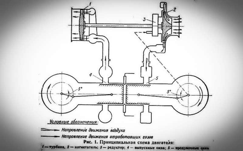 Плоский двигатель— изобретение наших мотористов