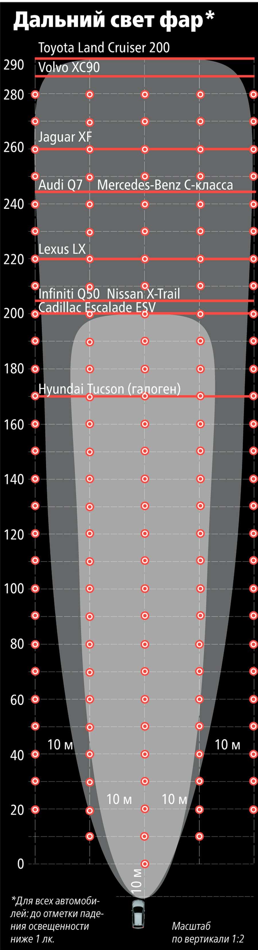 Супертест светодиодных фар: какая из10машин заглянет дальше?— фото 601112