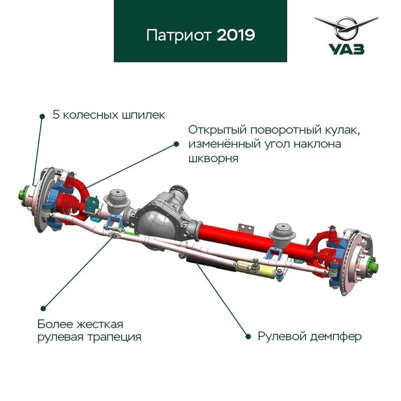 УАЗ Патриот 2019: новые подробности модернизации